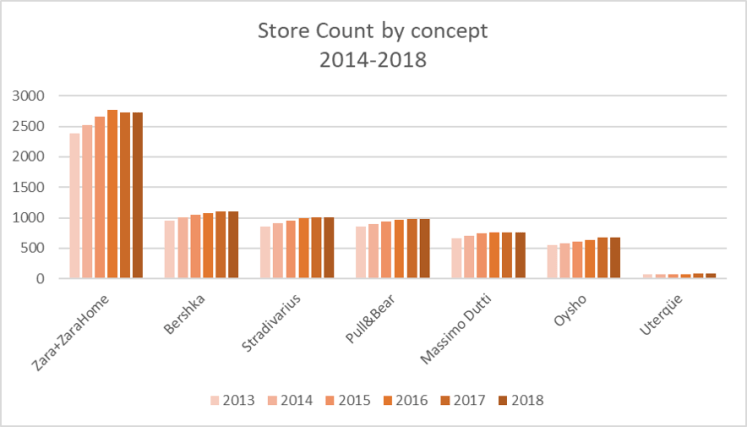 Inditex Store Count by brand 2014-2018