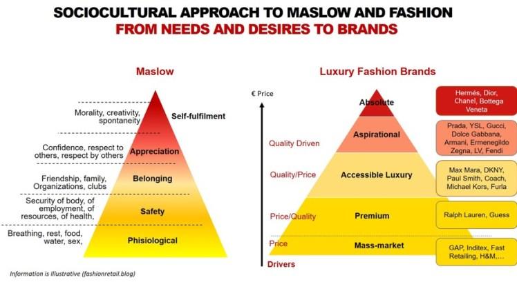 The Pyramid of Maslow and Fashion brands segmentation_The Fashion Retailer blog