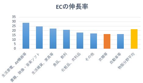EC化率の伸び悩みがEC人材教育の遅れの一因か ファッション業界のEC担当者に今求められるスキルとは?~EC担当者育成セミナー10月21日開催~