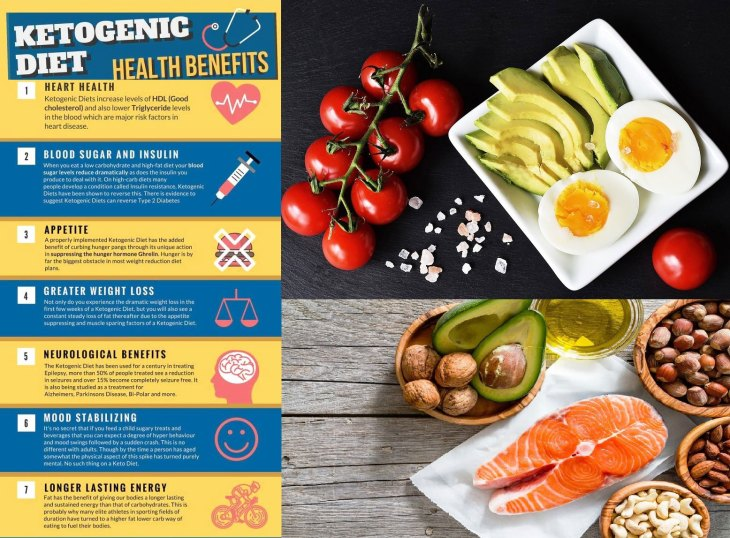 keto-diet-benefits-and-recipe