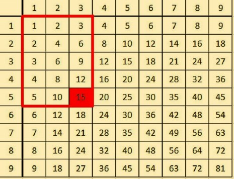 как выучить таблицу умножения быстро и легко