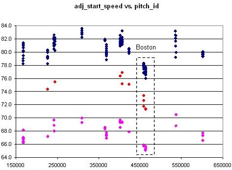 Bradford Speed vs. Time