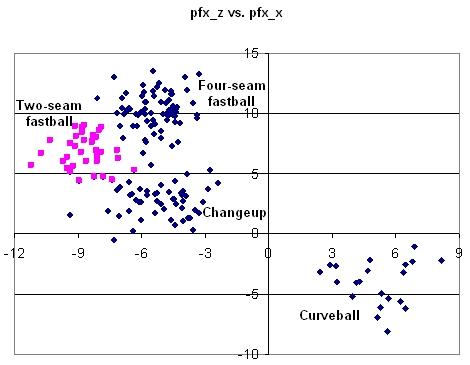 Volquez Vertical vs. Horizontal Break