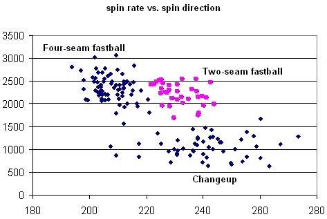Volquez Spin Rate vs. Spin Direction