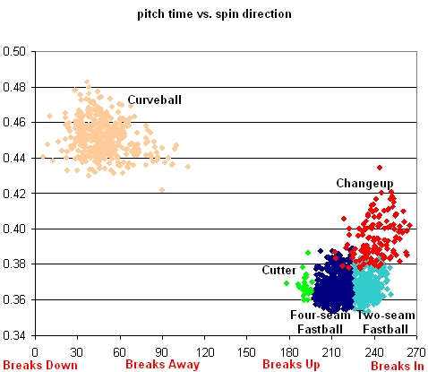 Beckett Pitch Time vs. Spin Direction