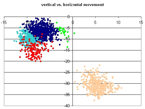 Beckett Vertical vs. Horizontal Spin plus Gravity Movement