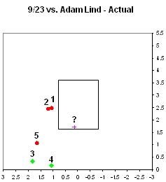 Chamberlain Lind Actual at bat