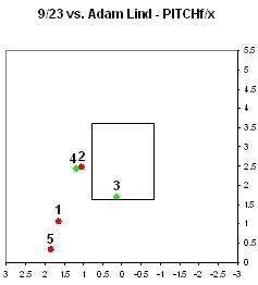 Chamberlain Lind PITCHf/x at bat