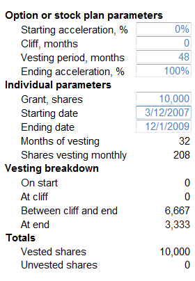 This is what a real vesting schedule might look like, via FastIgnite.com.