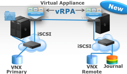 Recoverpoint 4.0 vRPA