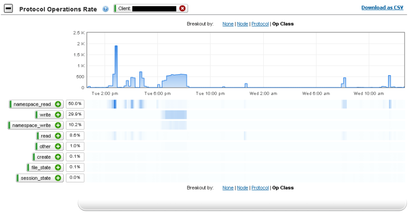 InsightIQ Performance graphs Protocol Operations breakout step 2