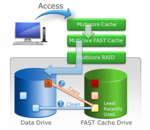 MCx FAST Cache cleaning