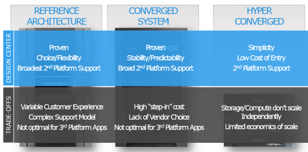 Each type of implementation (reference architecture, converged or hyper-converged) has its pros and cons.