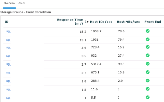 Storage group latencies