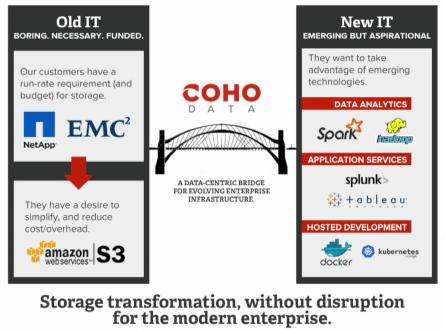 Coho Data transformation
