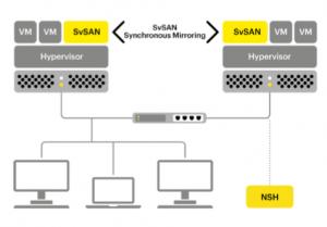 StorMagic SvSAN schematic