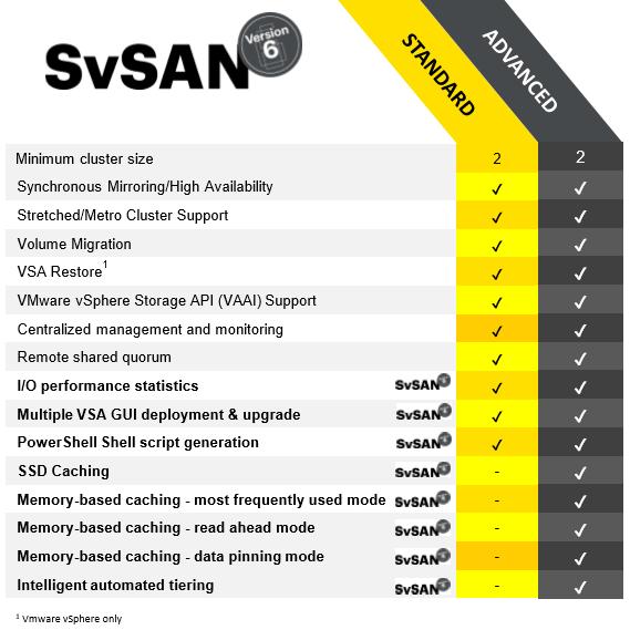 SvSAN 6 editions