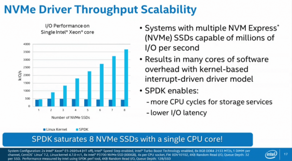 NVMe scalability with Intel SPDK