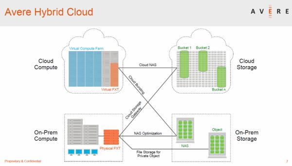 Avere Hybrid Cloud