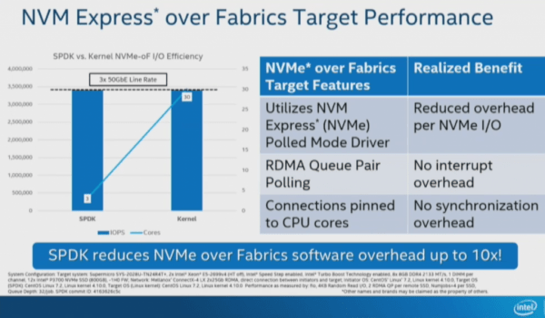 NVMe-oF Target Performance and CPU overhead