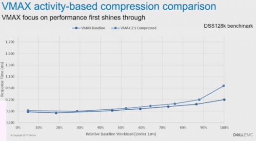 VMAX All Flash Adaptive Compression