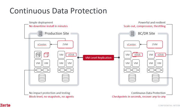Zerto Continuous Data Protection