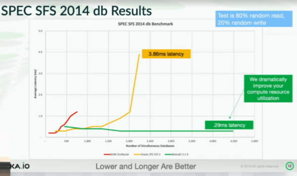 WekaIO file system benchmark Spec SFS 2014 db results