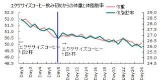 1013体重と体脂肪率グラフ