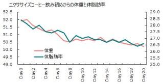 1007体重体脂肪率グラフ