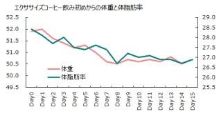 1002体重と体脂肪率グラフ