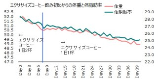 1027体重体脂肪率グラフ
