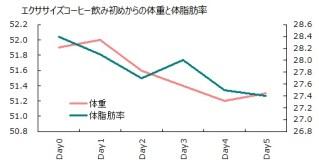 0922体重と体脂肪率グラフ