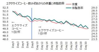 1018体重体脂肪率グラフ