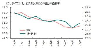 0926体重体脂肪率グラフ