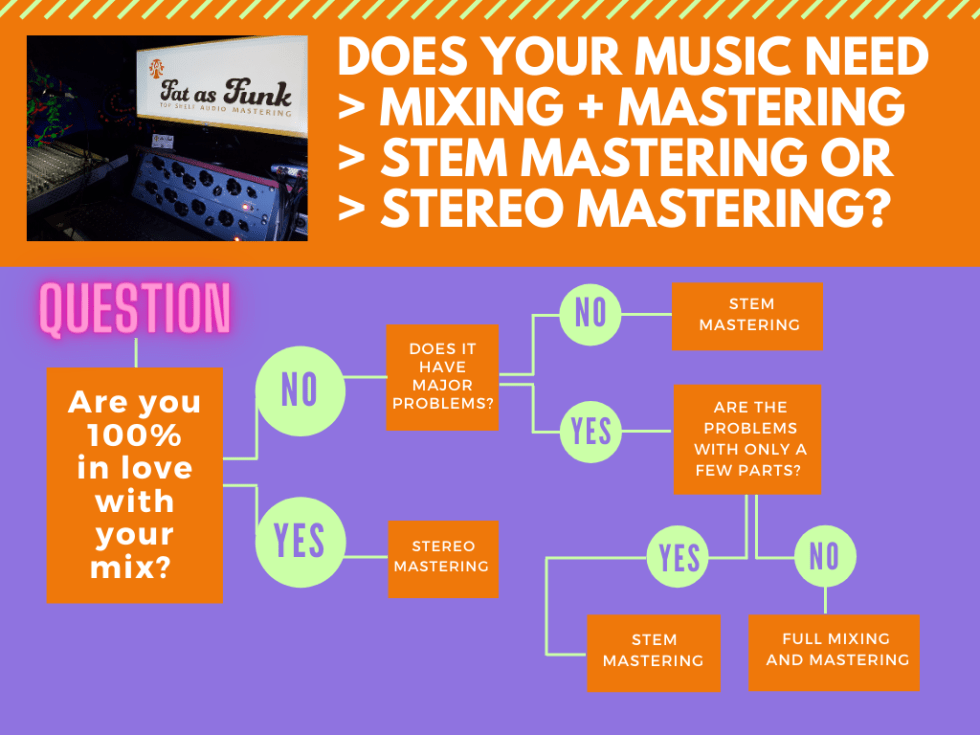 flowchart to solve do I need mixing and mastering stem mastering or stereo mastering designed by fat as funk