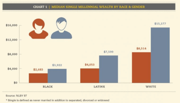 Even for single millennials, the wealth gap is larger for women