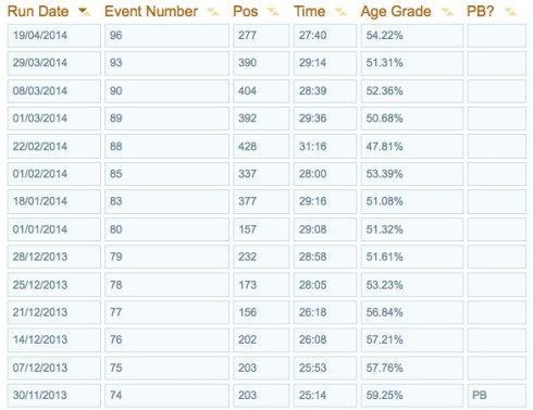 My recent parkrun results