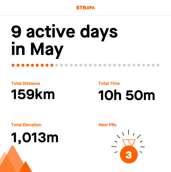 Strava stats image. 9 active days in May. Total distance: 159km. Total time: 10h 50m. Total elevation: 1013m. 3 new PRs.