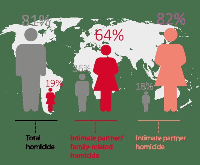 גברים נרצחים יותר בישראל ובעולם בכלל