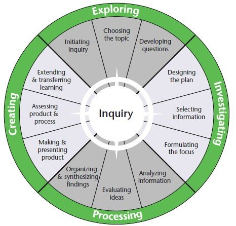 Image result for inquiry wheel