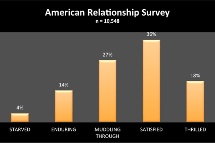More Than Half of Americans in Happy Relationships