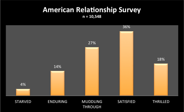 American Relationship Study finds most Americans happy with their intimate relationships.