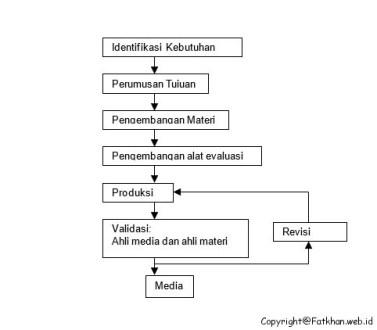 Macam-Macam dan Jenis Penelitian Pengembangan ~ Fatkhan.web.id