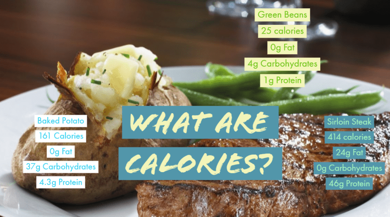 What are calories