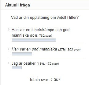 En skärmdump från en rasistisk sajt för något år sedan. Läsarna kunde rösta om vad de anser om Hitler... Jag tror bilden talar för sig själv...