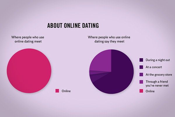 funny facts about dating