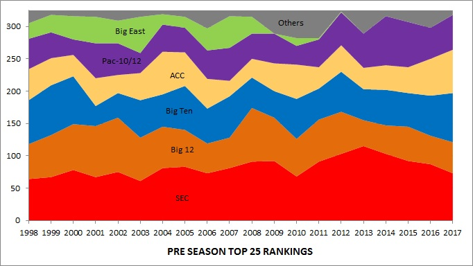 Are Preseason Polls Any Goods Part 3 Overrated College Football
