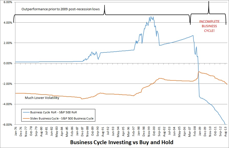business cycle investing vs buy and hold