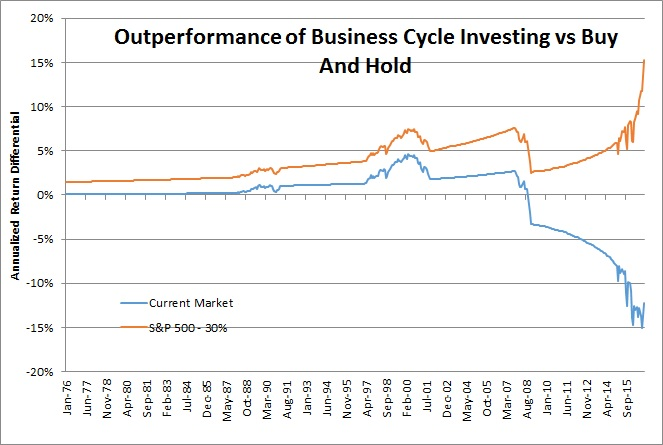 business cycle investing the next recession