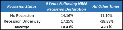 business cycle investing